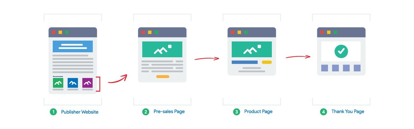 data-driven native ads funnel flow